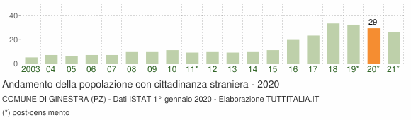 Grafico andamento popolazione stranieri Comune di Ginestra (PZ)