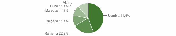 Grafico cittadinanza stranieri - Ginestra 2013