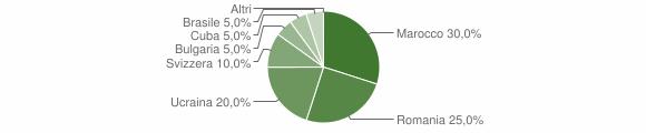 Grafico cittadinanza stranieri - Ginestra 2016