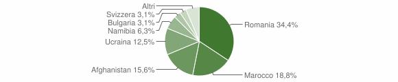 Grafico cittadinanza stranieri - Ginestra 2019
