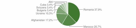 Grafico cittadinanza stranieri - Ginestra 2020