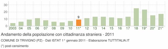 Grafico andamento popolazione stranieri Comune di Trivigno (PZ)