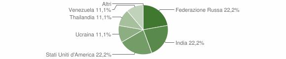 Grafico cittadinanza stranieri - Trivigno 2011