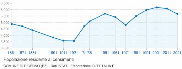 Grafico andamento storico popolazione Comune di Picerno (PZ)