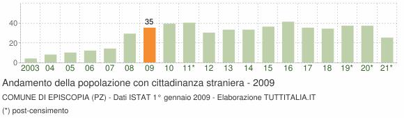Grafico andamento popolazione stranieri Comune di Episcopia (PZ)
