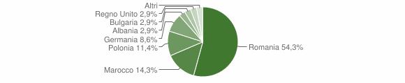 Grafico cittadinanza stranieri - Episcopia 2009
