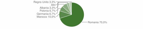 Grafico cittadinanza stranieri - Episcopia 2012