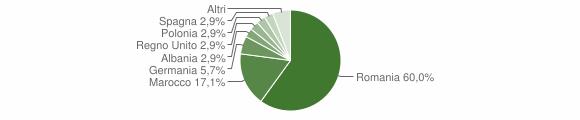 Grafico cittadinanza stranieri - Episcopia 2017