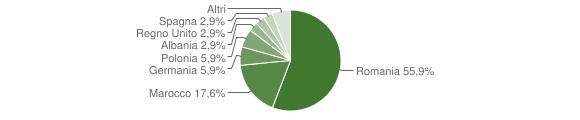 Grafico cittadinanza stranieri - Episcopia 2018