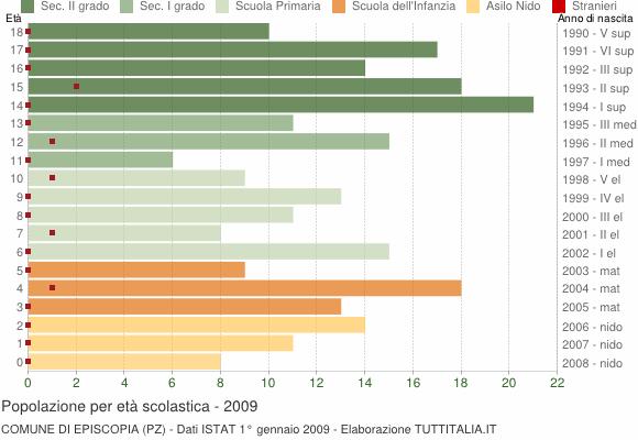 Grafico Popolazione in età scolastica - Episcopia 2009