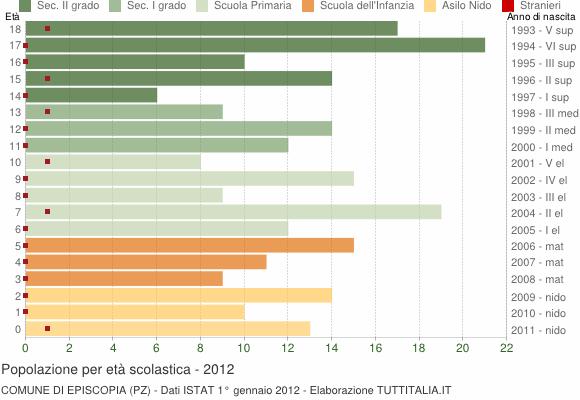 Grafico Popolazione in età scolastica - Episcopia 2012