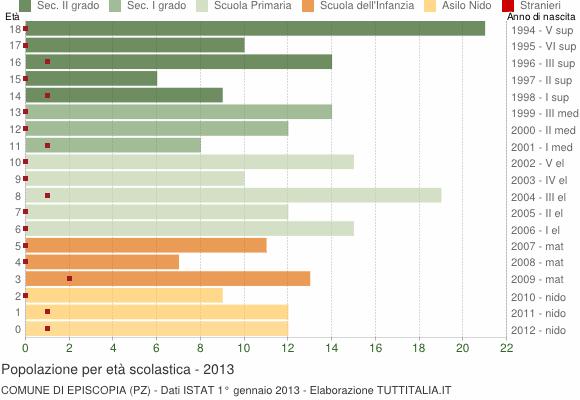 Grafico Popolazione in età scolastica - Episcopia 2013