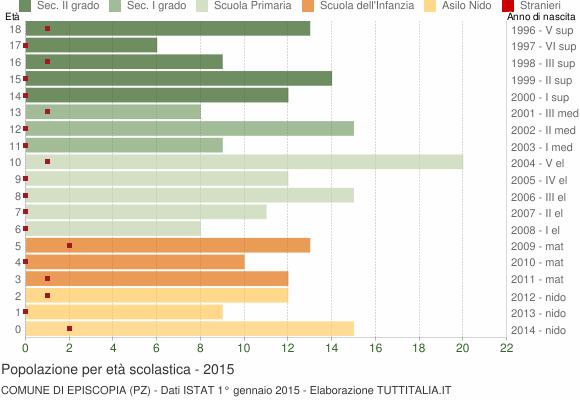 Grafico Popolazione in età scolastica - Episcopia 2015