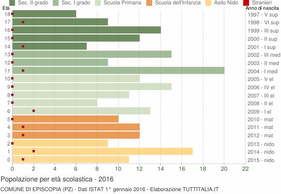 Grafico Popolazione in età scolastica - Episcopia 2016