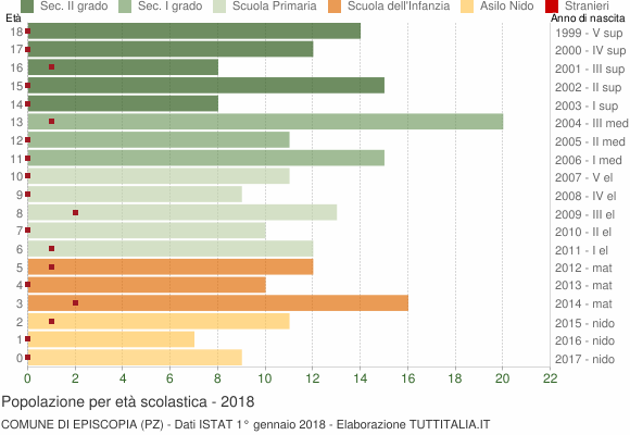 Grafico Popolazione in età scolastica - Episcopia 2018