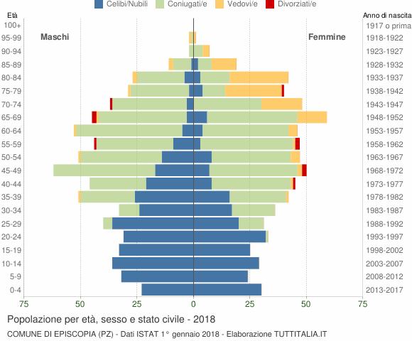 Grafico Popolazione per età, sesso e stato civile Comune di Episcopia (PZ)