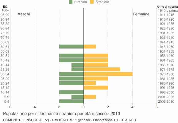 Grafico cittadini stranieri - Episcopia 2010