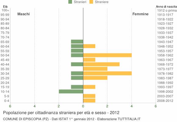 Grafico cittadini stranieri - Episcopia 2012