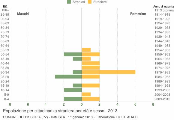 Grafico cittadini stranieri - Episcopia 2013