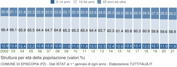Grafico struttura della popolazione Comune di Episcopia (PZ)