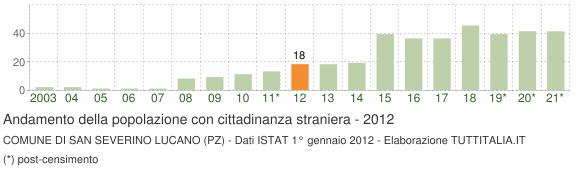 Grafico andamento popolazione stranieri Comune di San Severino Lucano (PZ)