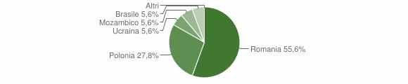 Grafico cittadinanza stranieri - San Severino Lucano 2012