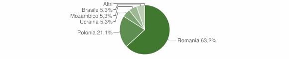 Grafico cittadinanza stranieri - San Severino Lucano 2014