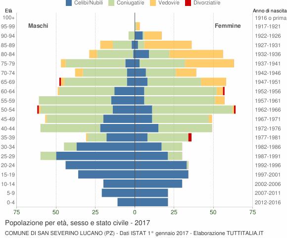 Grafico Popolazione per età, sesso e stato civile Comune di San Severino Lucano (PZ)