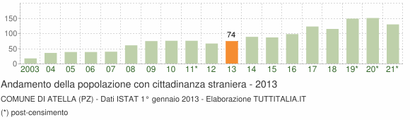Grafico andamento popolazione stranieri Comune di Atella (PZ)