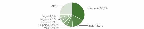 Grafico cittadinanza stranieri - Atella 2019