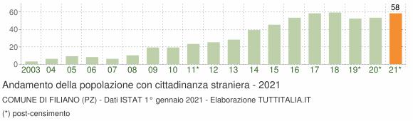 Grafico andamento popolazione stranieri Comune di Filiano (PZ)