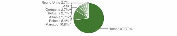 Grafico cittadinanza stranieri - Noepoli 2018