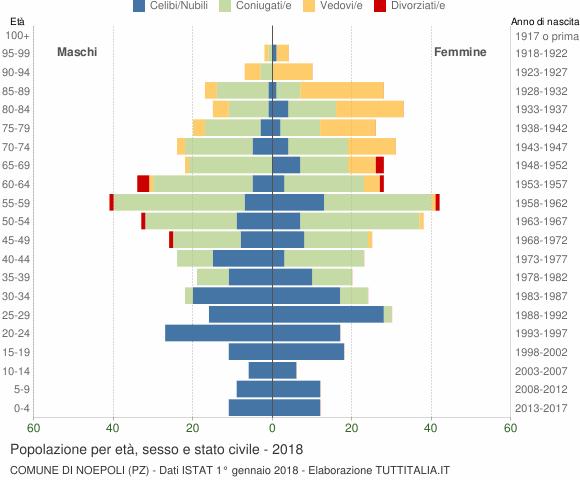 Grafico Popolazione per età, sesso e stato civile Comune di Noepoli (PZ)
