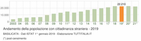 Grafico andamento popolazione stranieri Basilicata