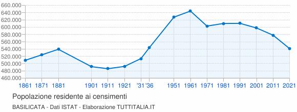 Grafico andamento storico popolazione Basilicata