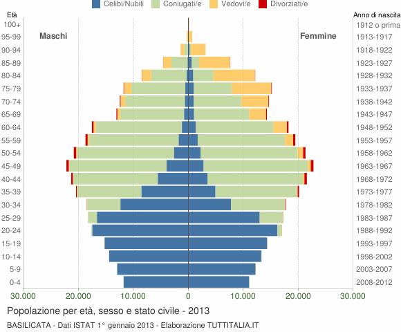 Grafico Popolazione per età, sesso e stato civile Basilicata