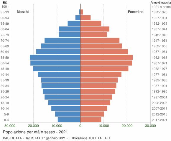Grafico Popolazione per età e sesso Basilicata