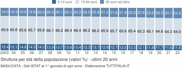 Grafico struttura della popolazione Basilicata