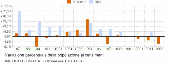 Grafico variazione percentuale della popolazione Basilicata