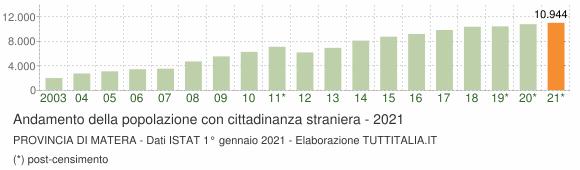 Grafico andamento popolazione stranieri Provincia di Matera
