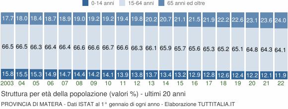 Grafico struttura della popolazione Provincia di Matera