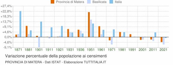 Grafico variazione percentuale della popolazione Provincia di Matera