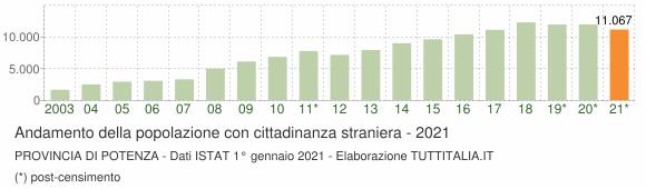 Grafico andamento popolazione stranieri Provincia di Potenza