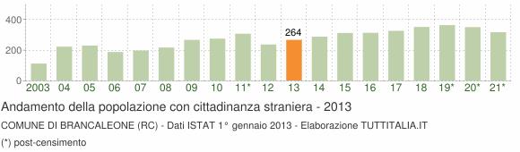 Grafico andamento popolazione stranieri Comune di Brancaleone (RC)