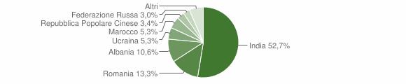 Grafico cittadinanza stranieri - Brancaleone 2013