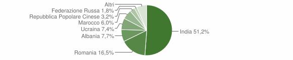 Grafico cittadinanza stranieri - Brancaleone 2014