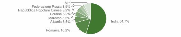 Grafico cittadinanza stranieri - Brancaleone 2015