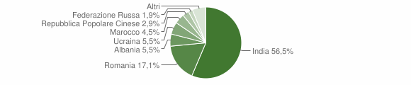Grafico cittadinanza stranieri - Brancaleone 2016