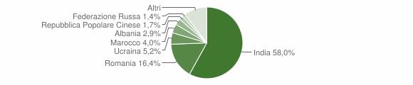 Grafico cittadinanza stranieri - Brancaleone 2018