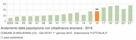 Grafico andamento popolazione stranieri Comune di Miglierina (CZ)